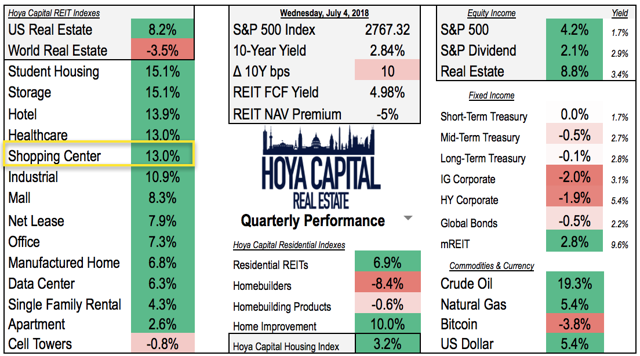 shopping center REITs performance