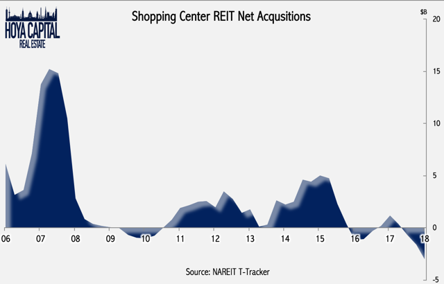 shopping center reit acquisitions