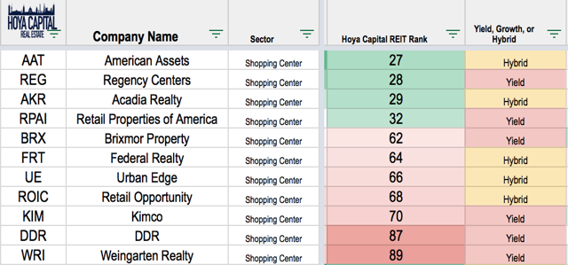 reit rankings shopping centers