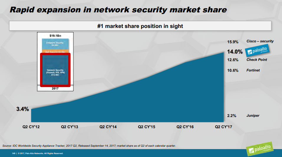 Palo Alto Growth At A Premium Palo Alto Networks Nysepanw