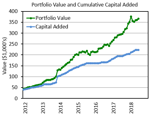 Portfolio value and capital added