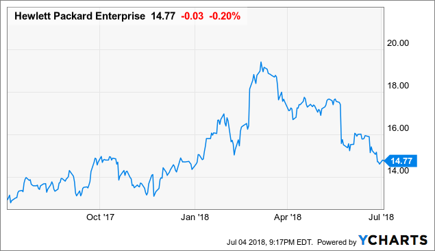 Hewlett Packard Enterprise Its Time For Multiple Expansion