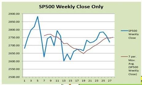 SP 500 Weekly Close Only