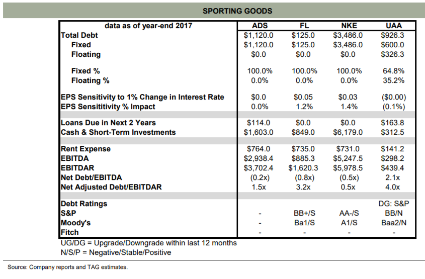Under Armour 6 Findings From Under The Hood In Q1 Under Armour