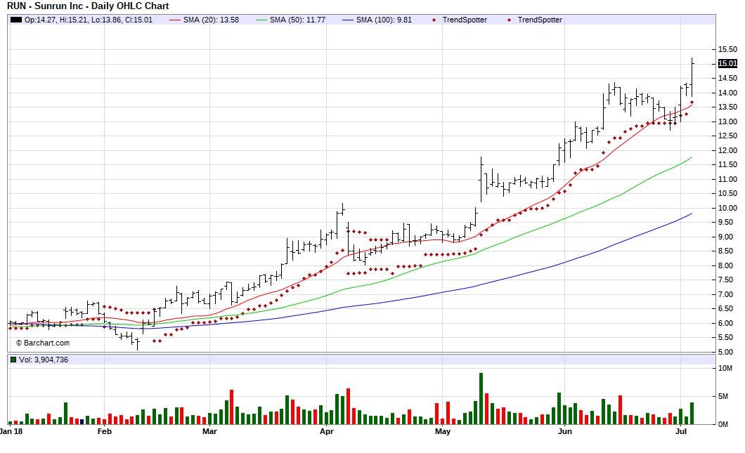 Barcharts Chart Of The Day Sunrun
