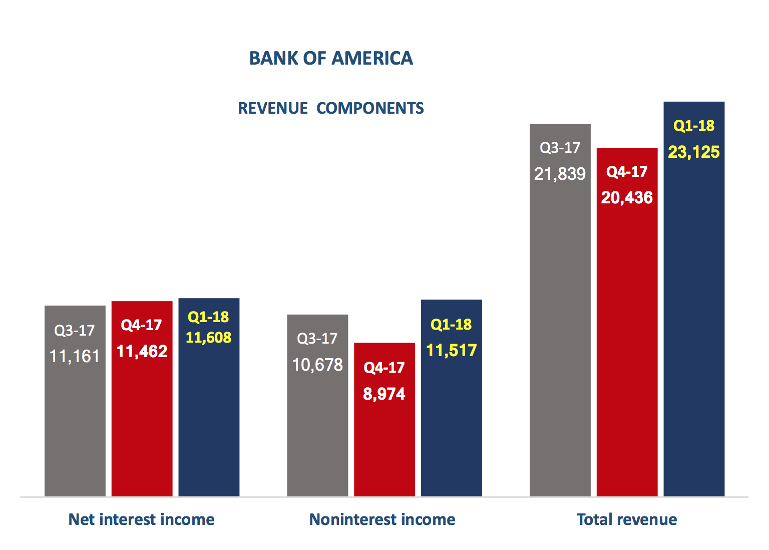 The Data In Above Graph Is From Bank Of America S Q1 2018 Earnings Release Chart Was Created By Chris B Murphy