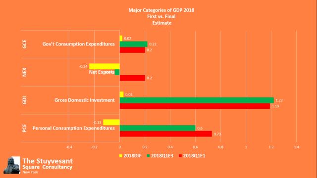 Final 2018 Q1 GDP
