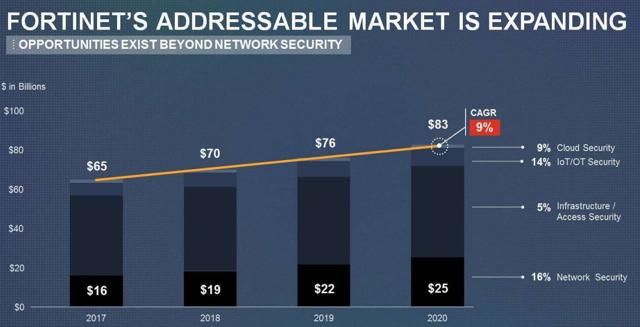 Fortinet addressable market expanding
