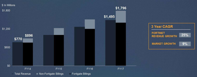 Fortinet revenue growth