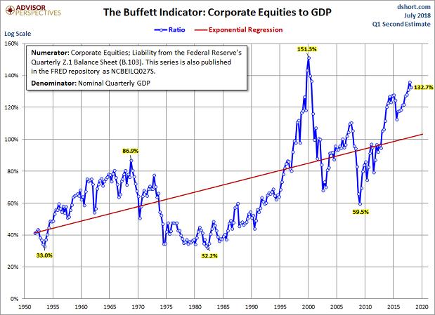 buffett-indicator