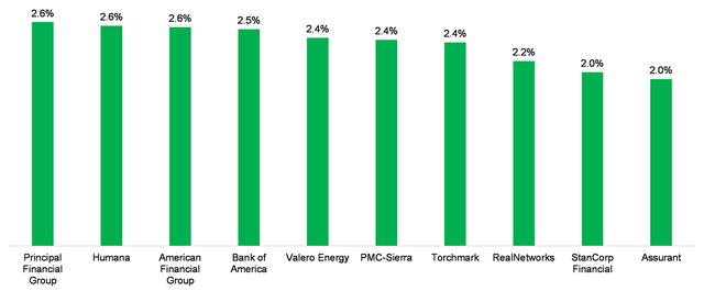 steeple factors and how they affect sa businesses The level of competition between businesses in the market - this depends on a wide range of factors, including the number and relative strength of the businesses and the cost to customers of switching between them.