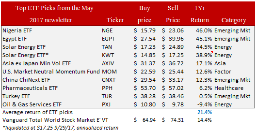 etf picks performance may 2017