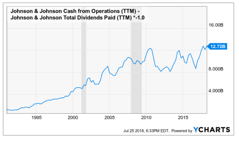 Jj Lawsuits And Dividend Safety Johnson Johnson Nysejnj