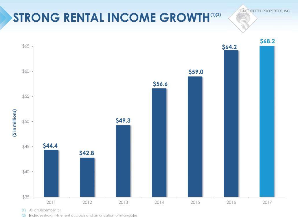 Alpha Rental Properties