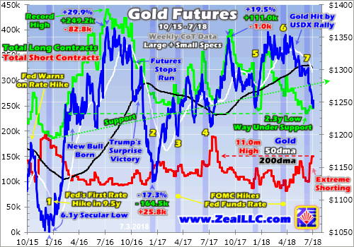 Gold Selling Exhausting