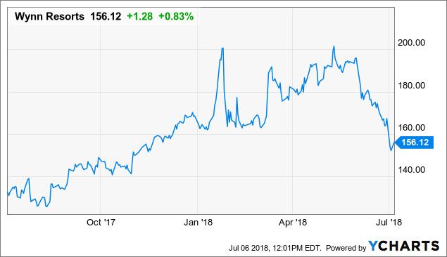 Wynn Resorts A Buy As Stock Dips Below Levels Seen Upon Ceo Resignation Nasdaq Wynn Seeking Alpha