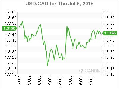 usdcad Canadian dollar graph, July 5, 2018