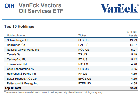 It's Not A Great Time To Buy The Oil Services ETF - VanEck Vectors