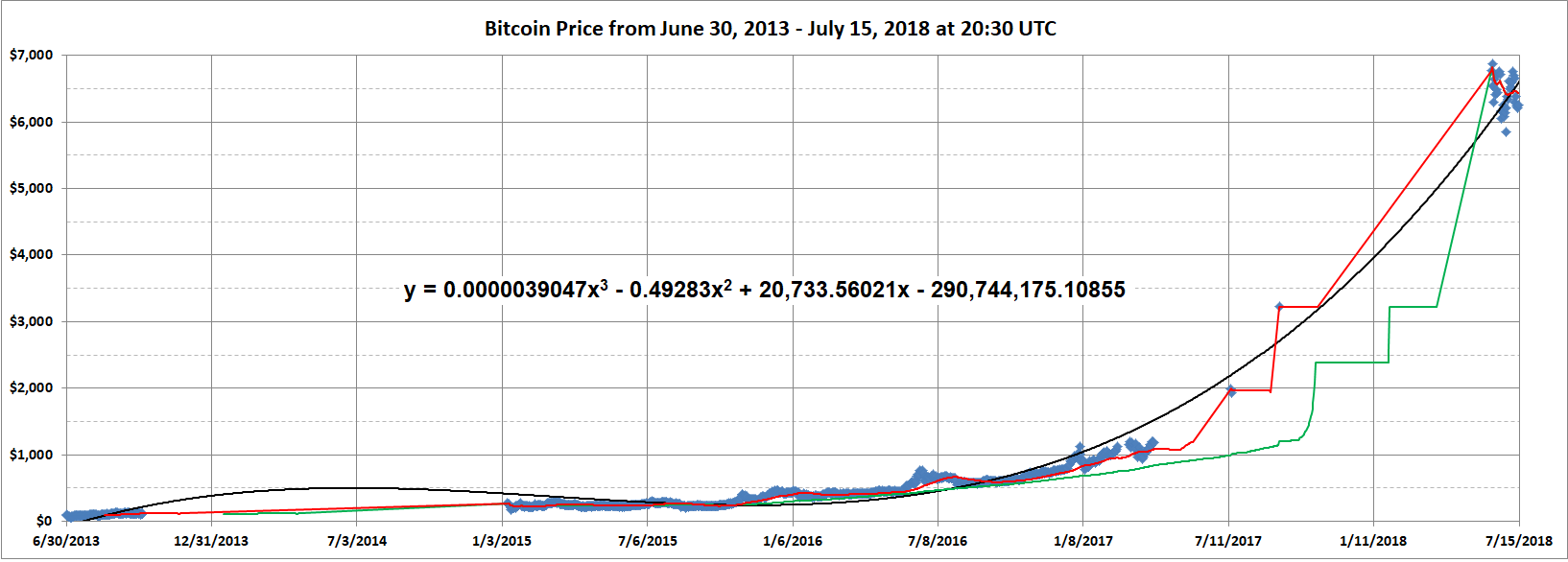 Source Created From Coindesk S Bitcoin Data