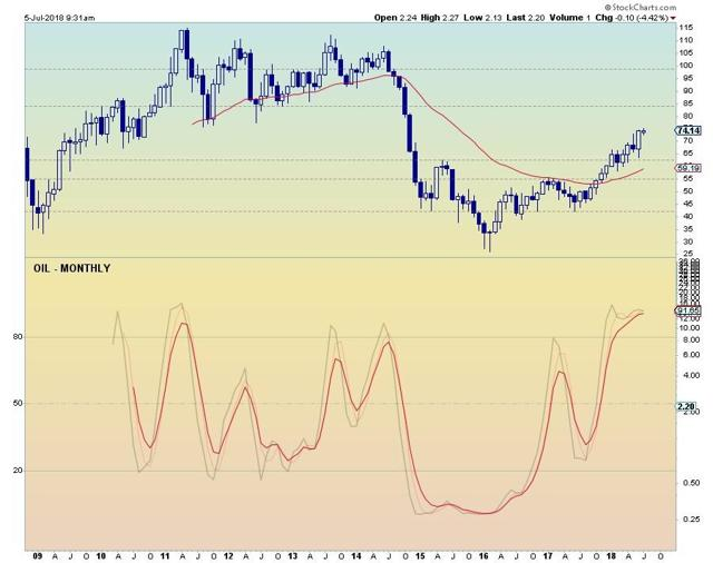 OIL Monthly Chart