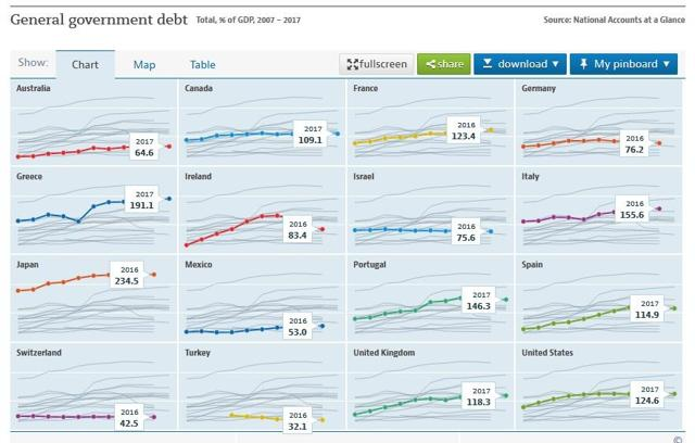 General Govt Debt, as a % of GDP, in USD