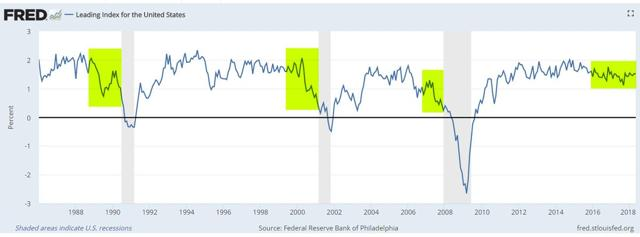 GraycellAdvisors.com ~ Leading Index of Economic Activity - FRED - 1986-2018