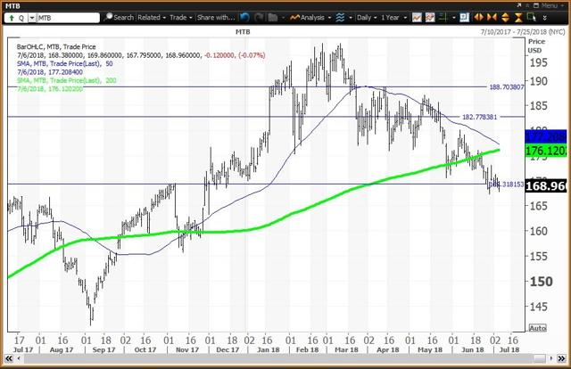 Daily Chart For M&T Bank