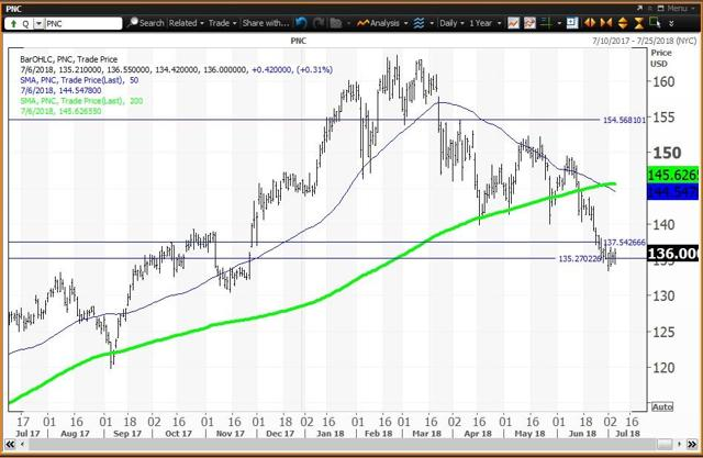 Daily Chart For PNC Financial