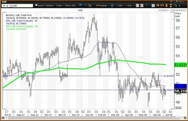Daily Chart For US Bancorp