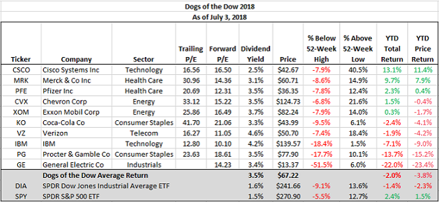 Dogs Of The Dow Living Up To Their Name This Year Seeking Alpha