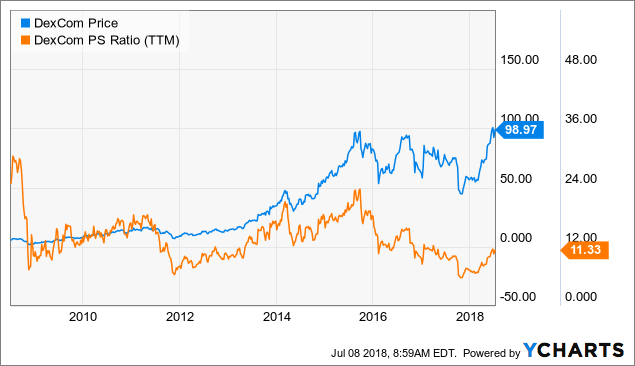 DexCom And The Missing Connection Between Stock Price And