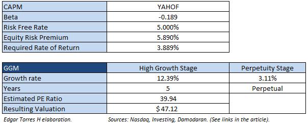 Altaba's Insights Into Alibaba And Yahoo Japan - Altaba, Inc
