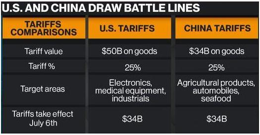 GraycellAdvisors.com ~ Trade Tariffs