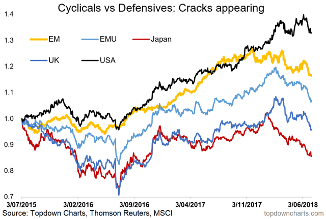 global cyclicals vs defensives relative performance chart