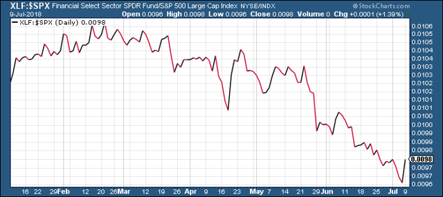 Financial Select Sector SPDR Fund vs. S&P 500 Index