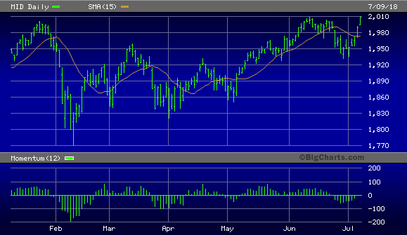 S&P 400 Mid Cap Index