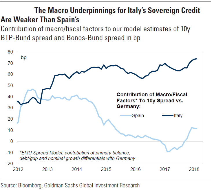Equity Research Analyst Objectives: The Melodramatic Italian Bonds: The Sell-Off Aftermath