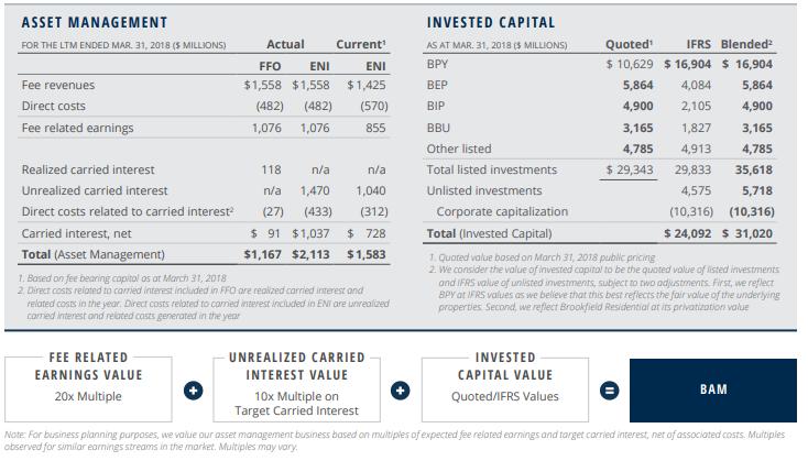 A Primer On Brookfield Asset Management - Brookfield Asset ...
