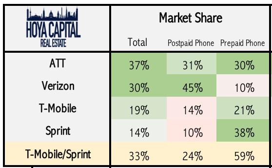 market  participate sprint tmobile