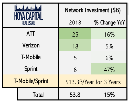 cell network investment