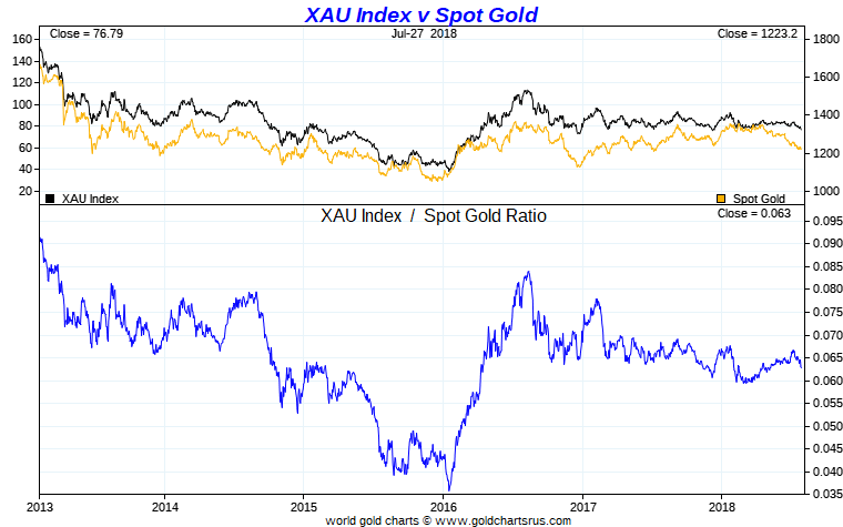 Spotlight On The Hui And Xau Gold Mining Indexes Seeking Alpha