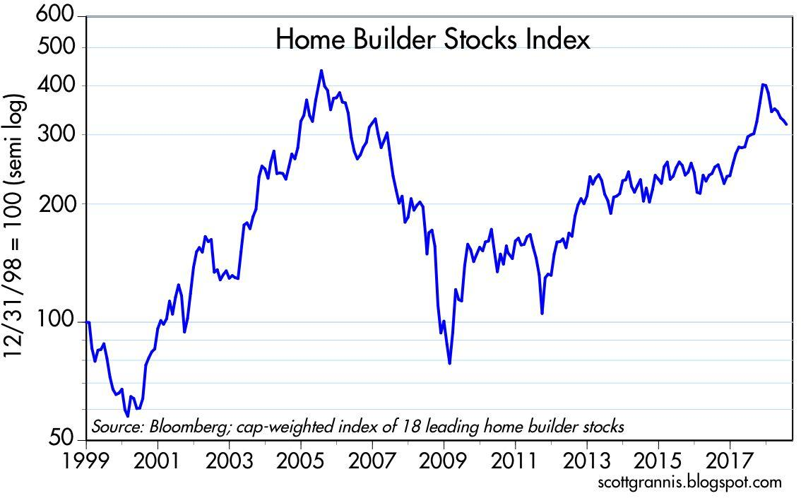 As Chart 1 Shows An Index Of The Prices Homebuilders Stocks Is Down About 25 Since Last January That S A Correction Could Easily Be