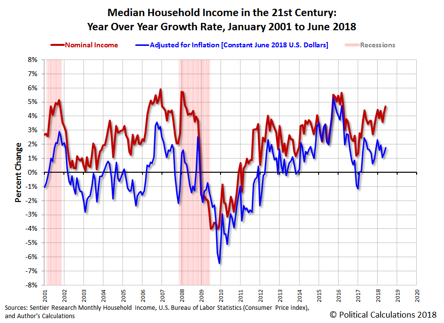 June 2018 Median Household Income | Seeking Alpha