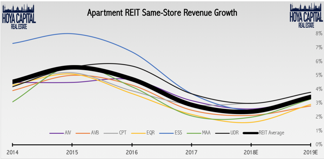 apartment revenue growth