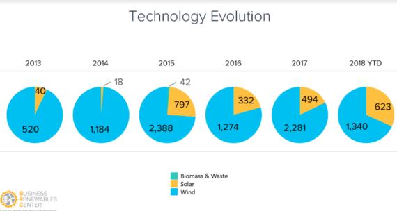 Renewable Energy News >> Energy Recap Corporate Renewable Energy Procurement Reaches New