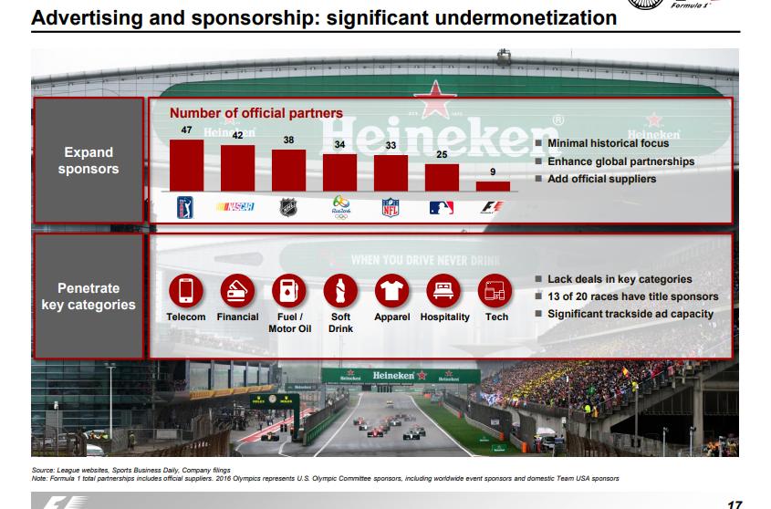 Should Formula One\'s Apparent Lack Of New Major Sponsors Concern ...