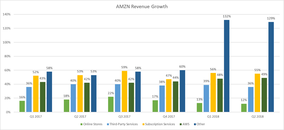 Amazon Analysts Are About To Be Wrong Again