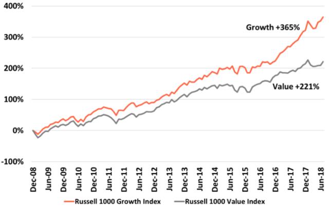 Growth vs. Value Performance: January 2009-July 2018