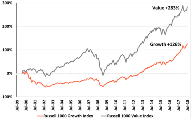Growth vs. Value Performance: March 2000-July 2018