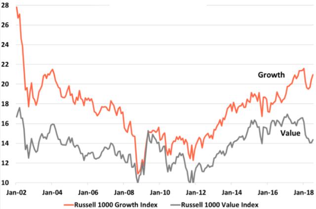Forward P/E Ratio of Growth and Value Stocks
